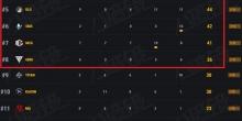 天命杯S7复活赛前8晋级名单出炉,PeRo携NH、DLG、4AM、OMG等晋级总决赛..