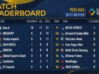 绝地求生:PCS3洲际赛第3日积分战况:PeRo 9淘汰最后一局吃鸡,4AM失误不断